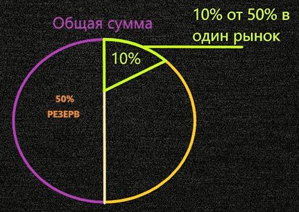 Управление капиталом правило 15%