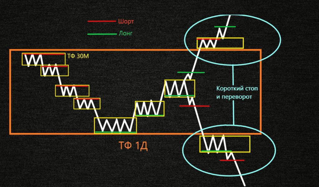 Схема торговли от разный тайм фреймов по методу Вайкоффа