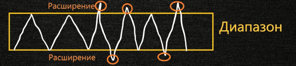 Расширение диапазона консолидации