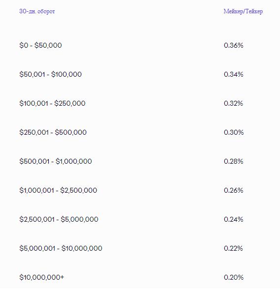 Торговая комиссия даркпул (вне биржевые торги) стейблкоины на бирже Kraken
