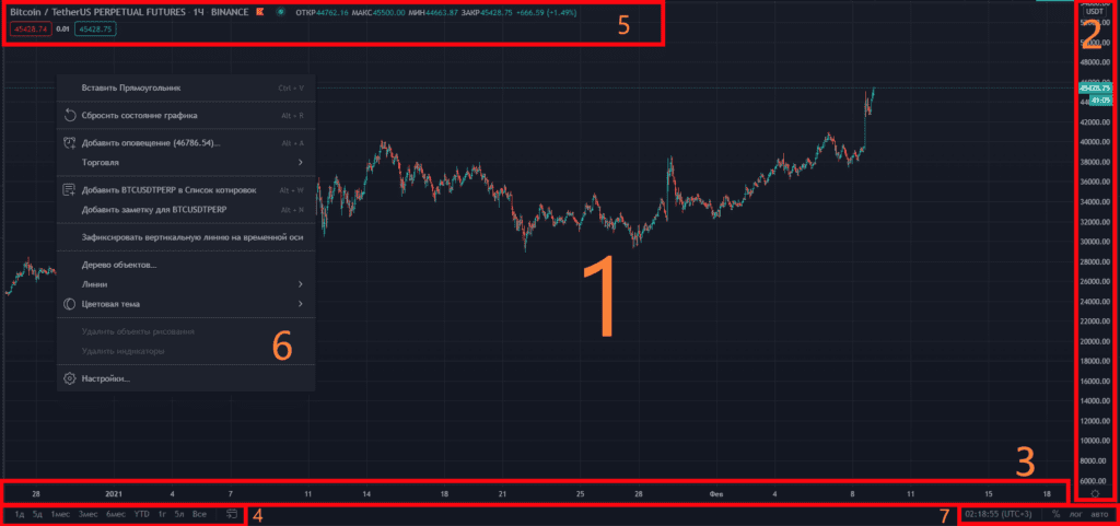 Область интерактивного графика TradingView