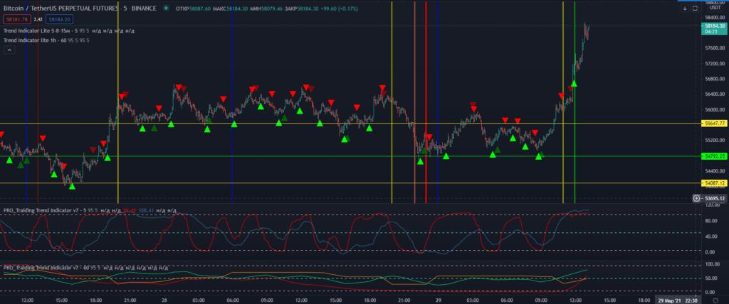 Настроенные индикаторы PRO_Traiding Trend Indicator