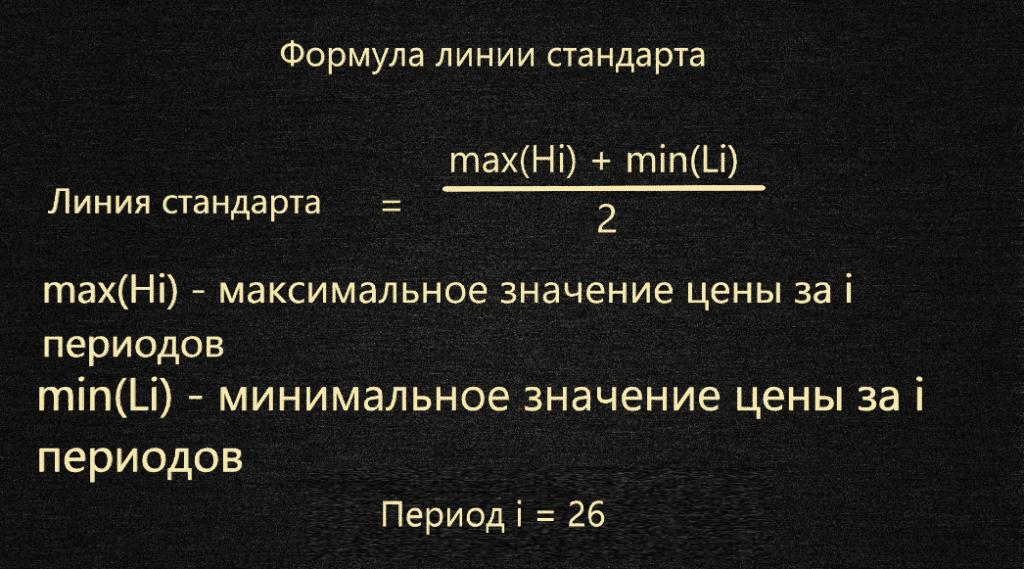 Формула расчета линии стандарта индикатора ишимоку