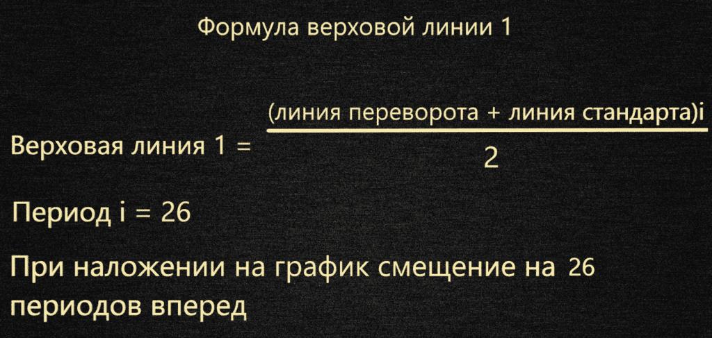 Формула построения верховой линии 1 индикатора ишимоку
