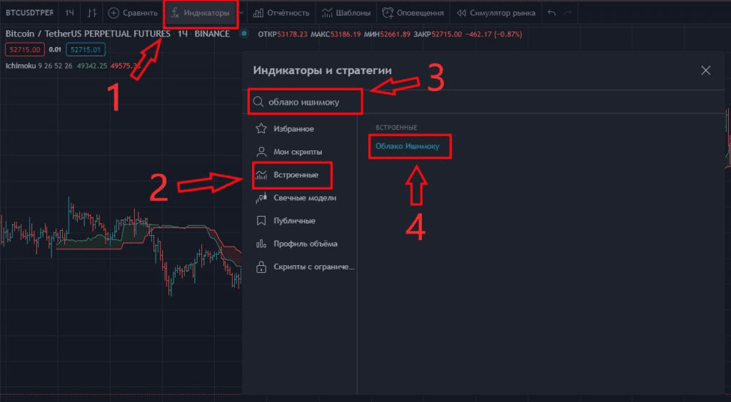Индикатор ишимоку TradingView как добавить