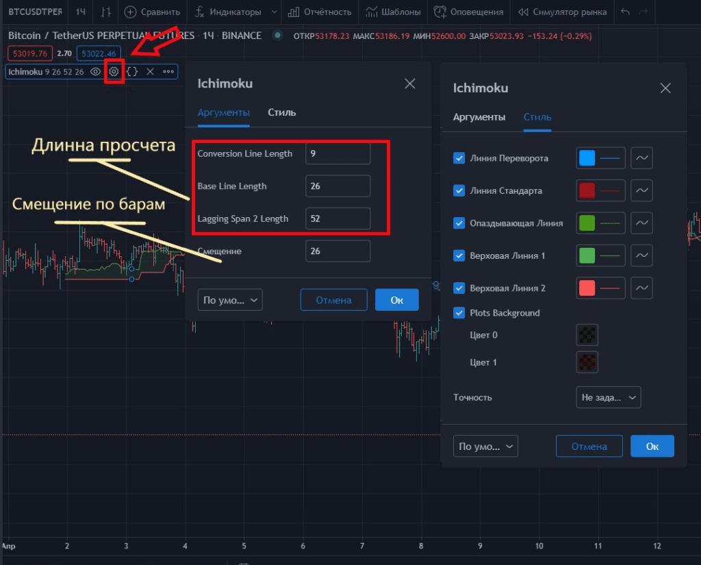 Настройка индикатора TradingView