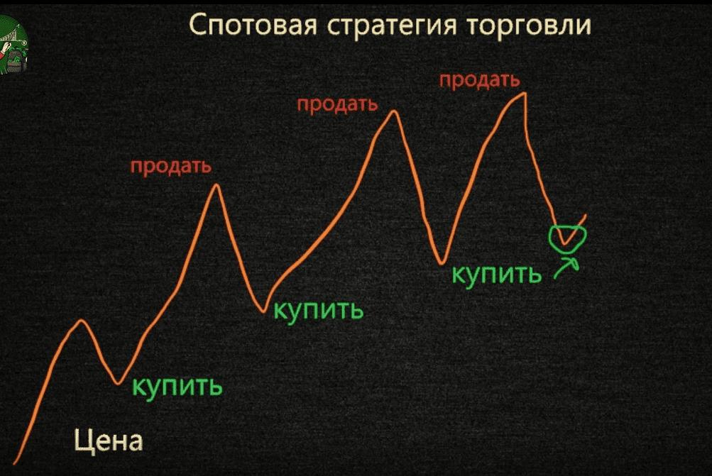 Стратегия торговли спот