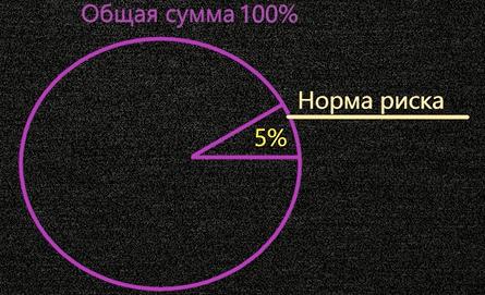 Управление капиталом 5% риск на сделку