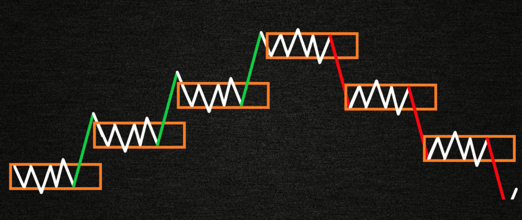 Представление рынка согласно метода Вайкоффа