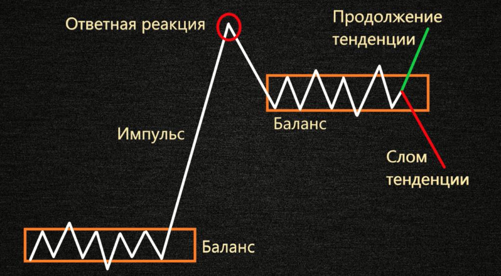 Четырех фазная модель Вайкоффа