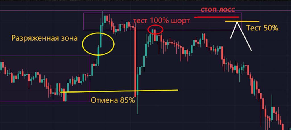 Стратегия тест 50% и 100%