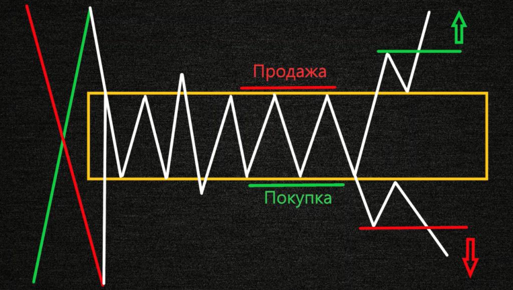 Как торговать метод Вайкоффа