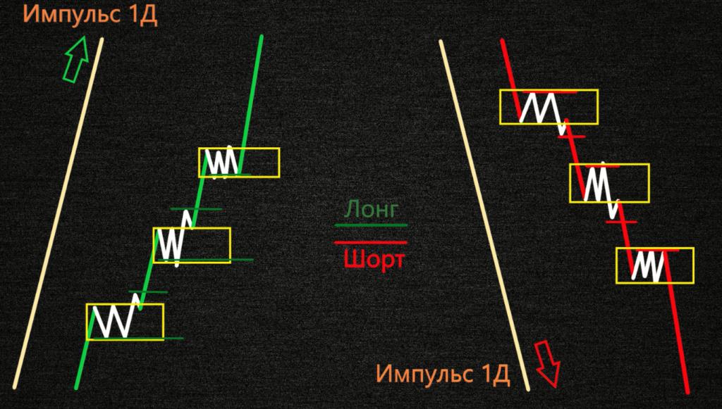 Торговля по тренду в сторону импульса по методу Вайкоффа
