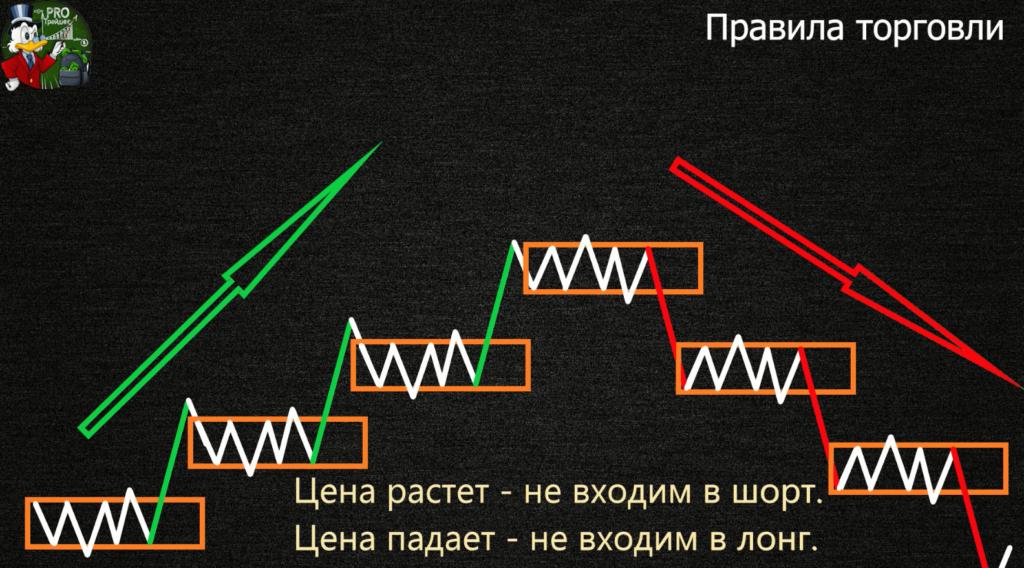Правило входа теория