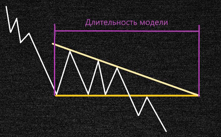 Длительность фигуры нисходящий треугольник
