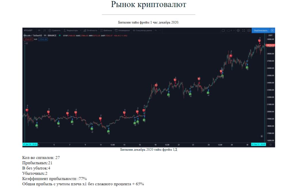 Статистика торговый сигналов в телеграмм биткоин декабрь 2020