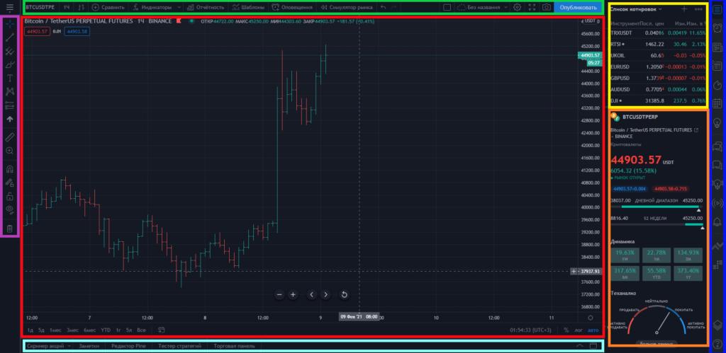 Основная область технического анализа TradingView
