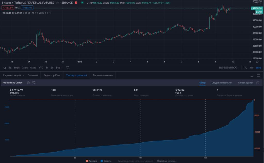 Стратегия торговли TradingView
