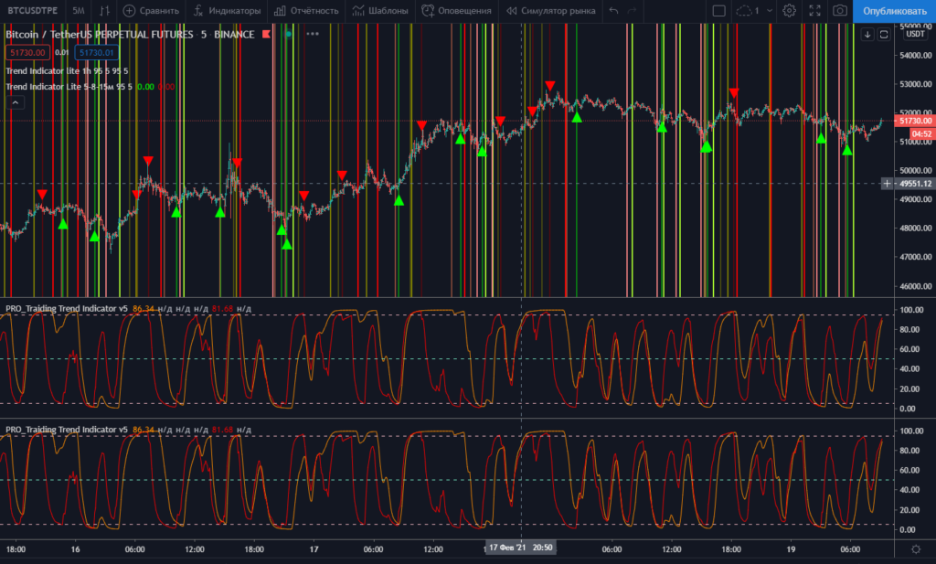 Добавленные индикаторы на график tradingview