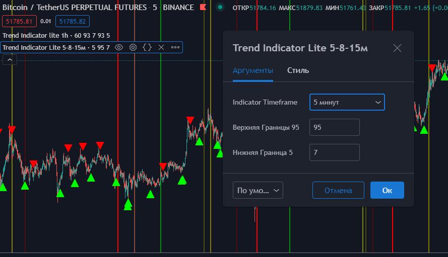 Настройка индикатора Trend Indicator Lite 5-8-15м