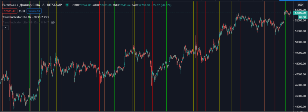 Индикатор Trend Indicator lite 1h