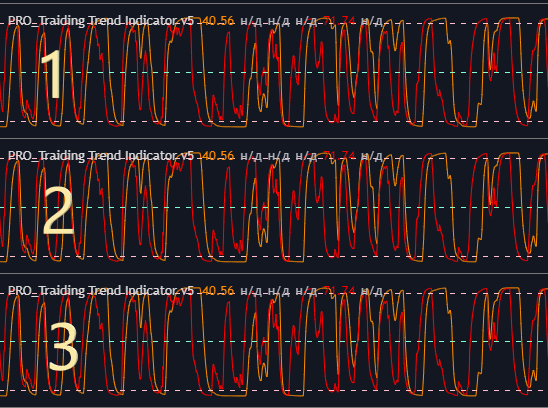 Порядок индикаторов на графике