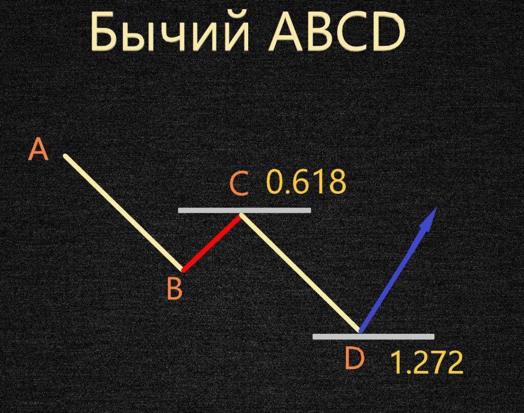 Как построить бычий паттерн Гартли ABCD