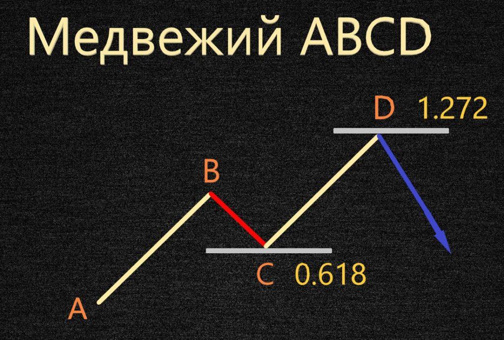 Гармонический медвежий ABCD