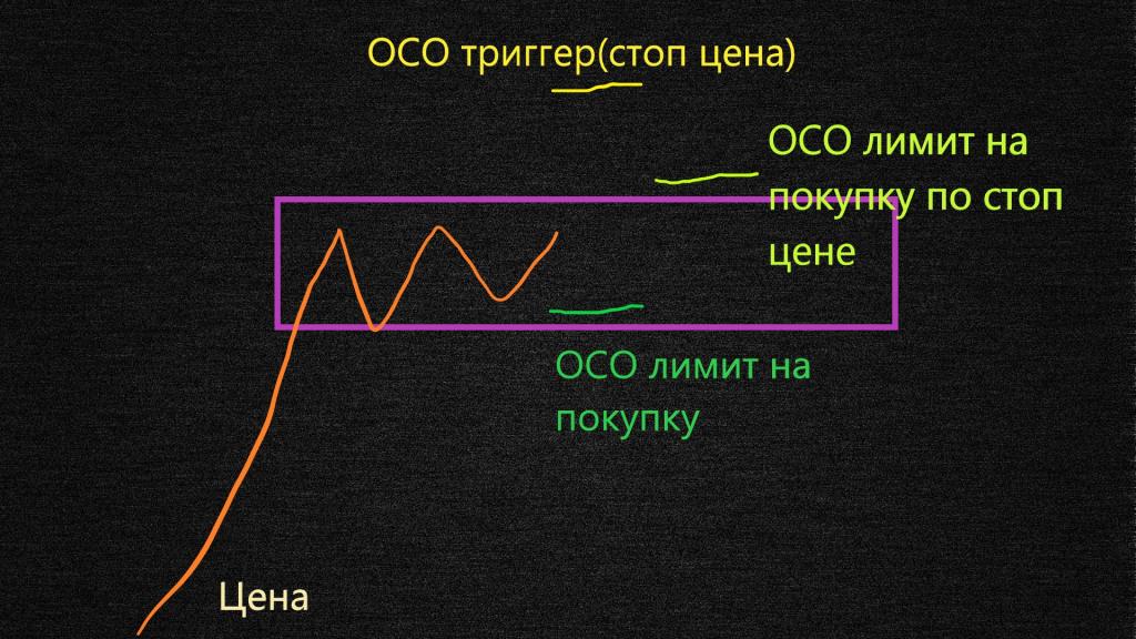 Что такое OCO ордер
