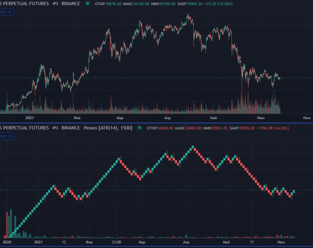 Обычный график в сравнении с Ренко